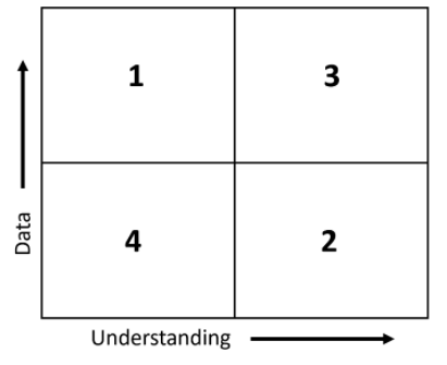 Figure 1: Holling's classification of modeling problems.