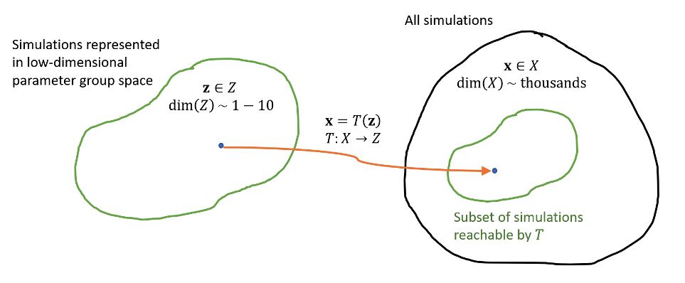 Solutions represented in low-dimensional parameter group space
