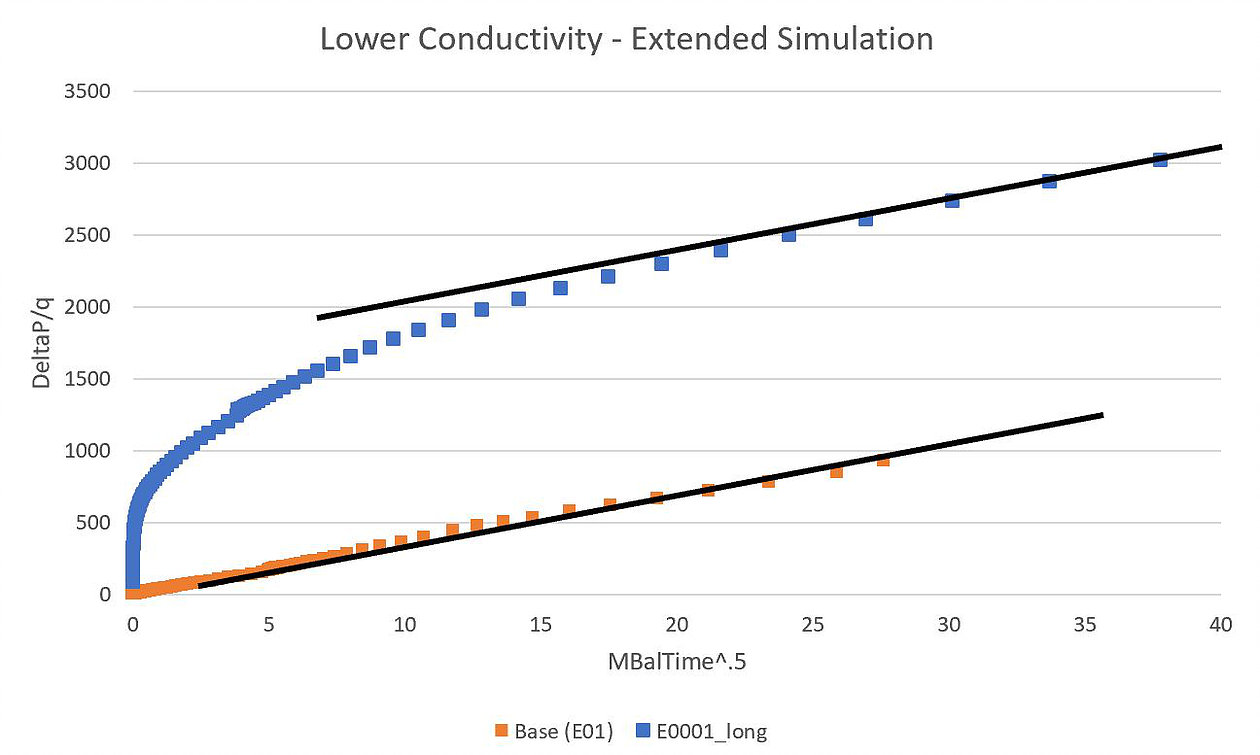 In the image below, the simulation with E0 = 0.0001 was ran for a longer period of time so that linear flow could more fully be realized.