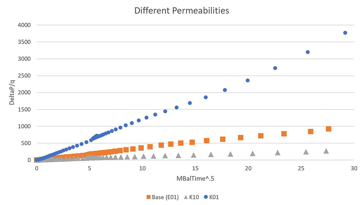 We ran simulations with three different permeability values.