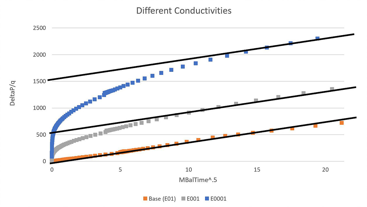 As conductivity is reduced in the E001 and E0001 cases, the final slope of the RTA trend remains constant