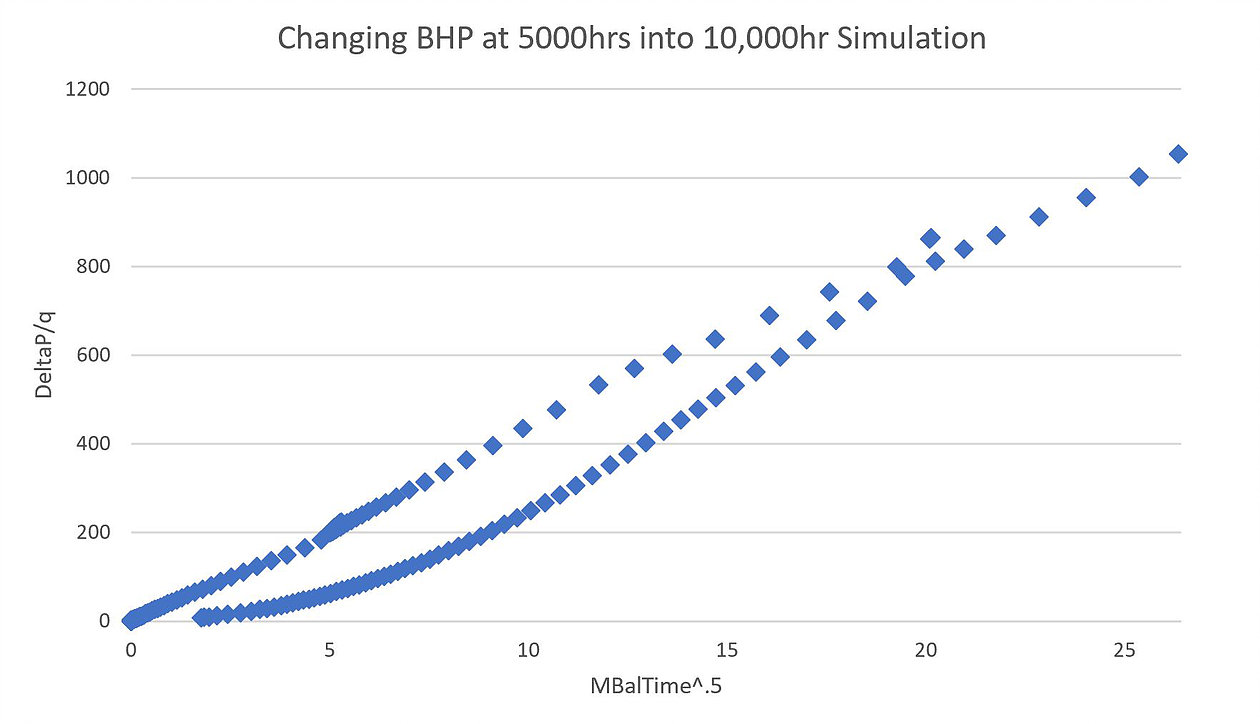 In the example below, the well produces at a constant 1000 psi BHP for 5000 hours, then the BHP is abruptly changed to 500 psi.