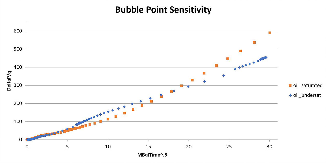 In the 'saturated' scenario, bubble point is set to 4600 psi.
