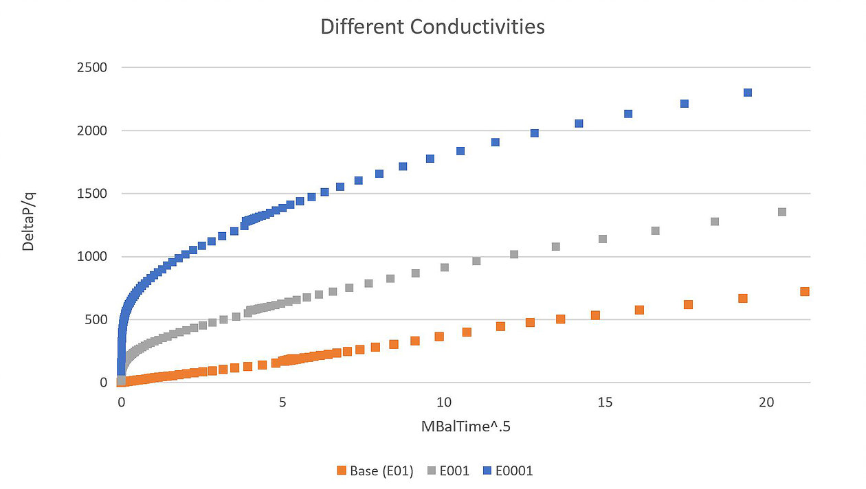 In the RTA plot, we see that values of reduced fracture conductivity correspond to progressively larger y-intercepts, as also shown in Jackson et. al., 2012.