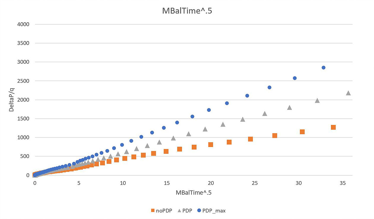 The RTA plot of the three scenarios is shown below.