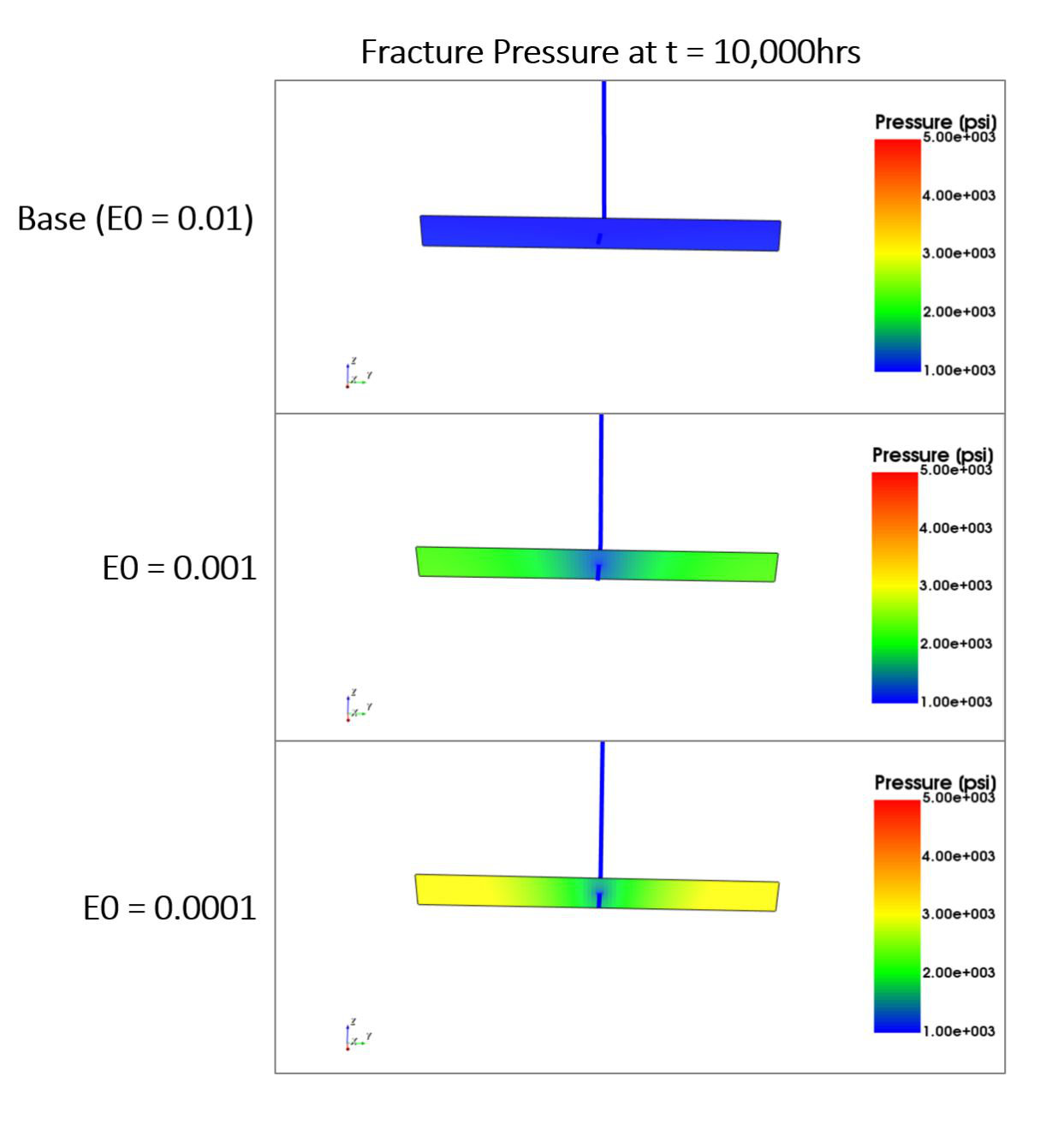 In the cases with finite conductivity, we see a pressure gradient within the fracture, the degree of which scales with the E0 value.