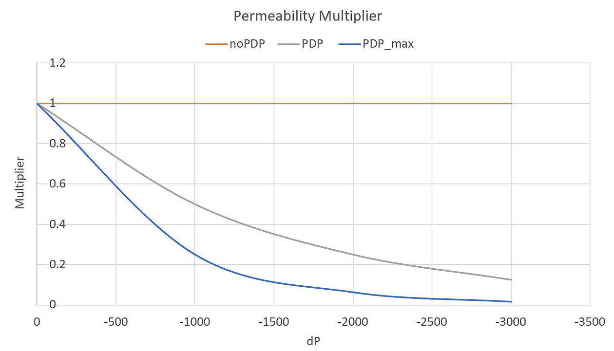 The chart below shows the permeability multiplier in each of these cases.